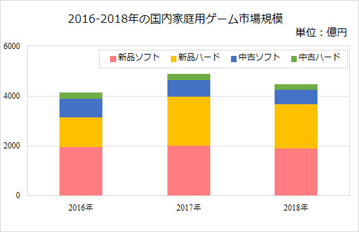 2016-2018年の国内家庭用ゲーム市場規模