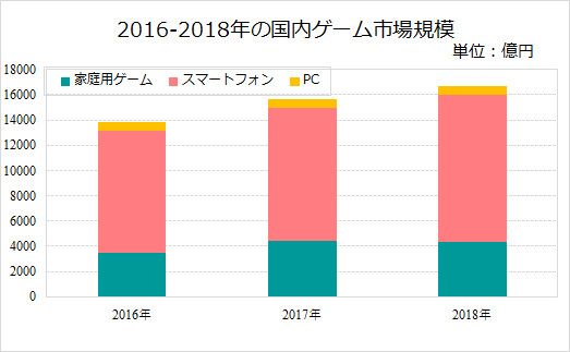 2016-2018年の国内ゲーム市場規模