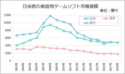 欧米の家庭用ゲーム市場規模