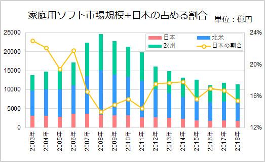 家庭用ソフト市場規模+日本の占める割合